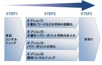 図解化コンサルティングCONECTA